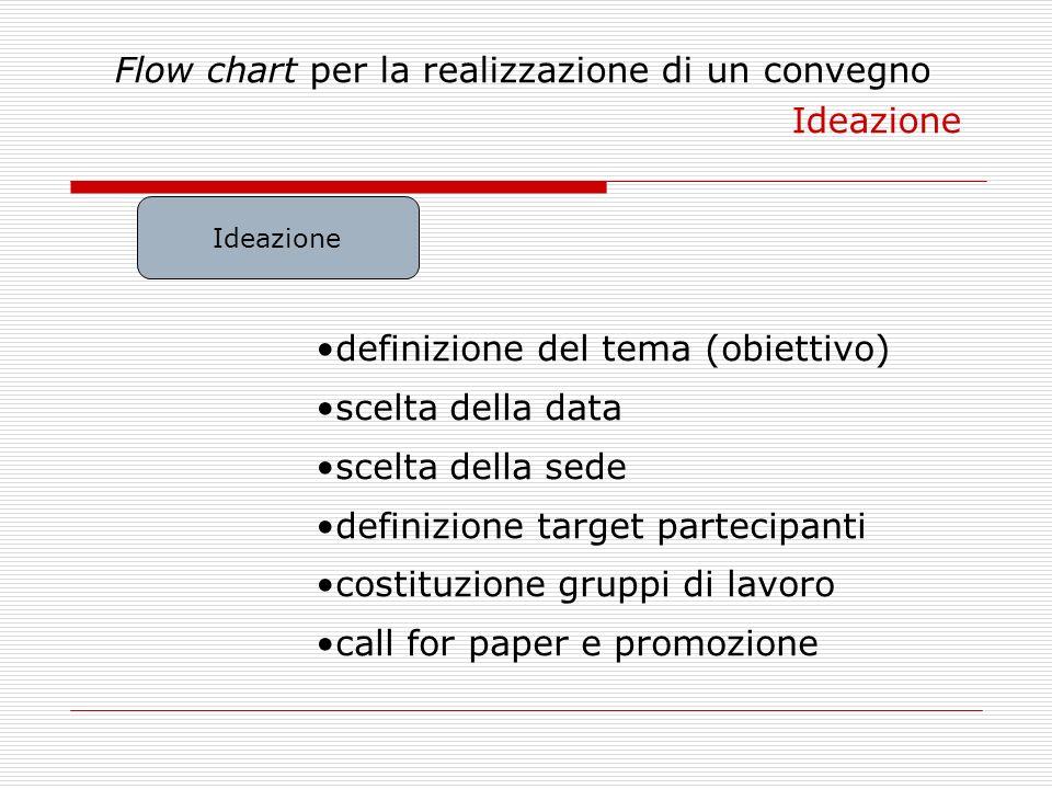 Flow chart per la realizzazione di un convegno Ideazione Ideazione definizione del tema (obiettivo) scelta della data scelta della sede definizione ta