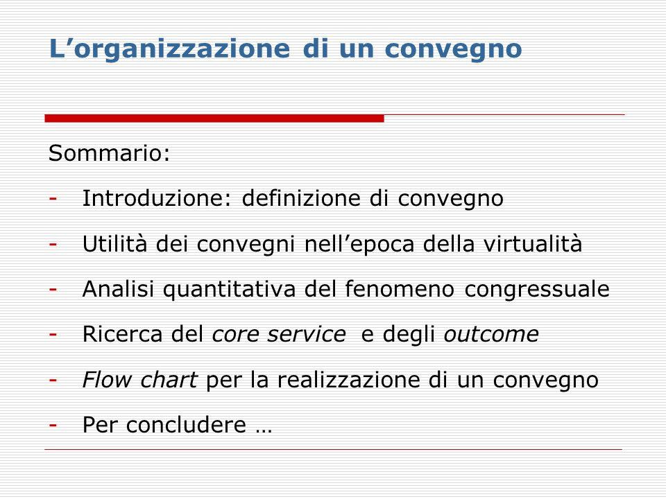 Lorganizzazione di un convegno Sommario: -Introduzione: definizione di convegno -Utilità dei convegni nellepoca della virtualità -Analisi quantitativa