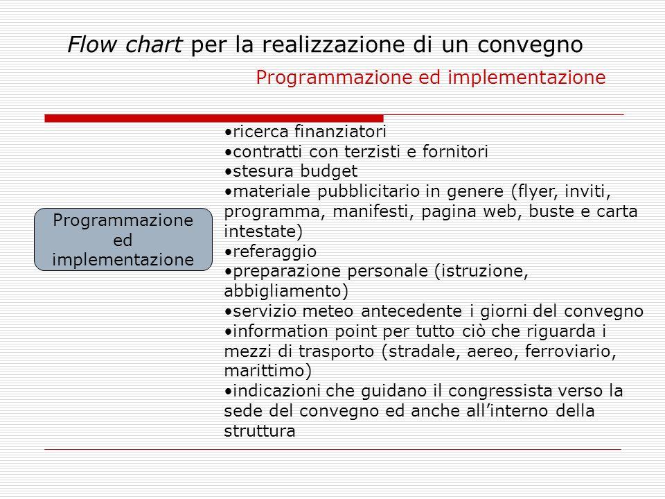 Flow chart per la realizzazione di un convegno Programmazione ed implementazione Programmazione ed implementazione ricerca finanziatori contratti con