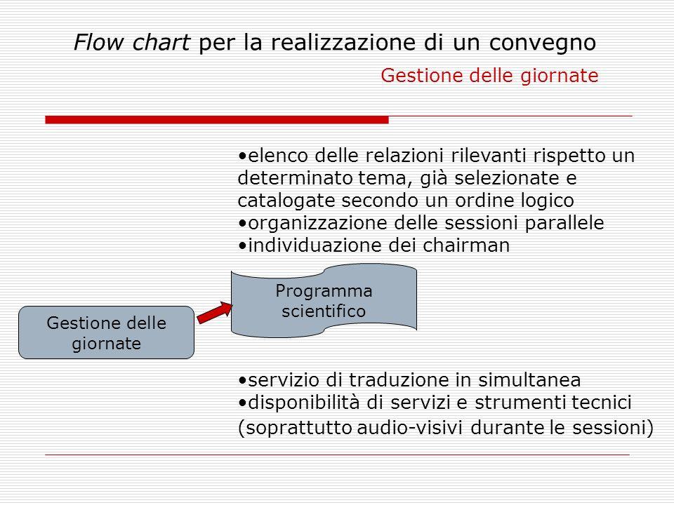 Flow chart per la realizzazione di un convegno Gestione delle giornate Gestione delle giornate Programma scientifico elenco delle relazioni rilevanti