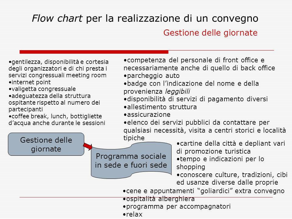 Flow chart per la realizzazione di un convegno Gestione delle giornate Gestione delle giornate Programma sociale in sede e fuori sede competenza del p