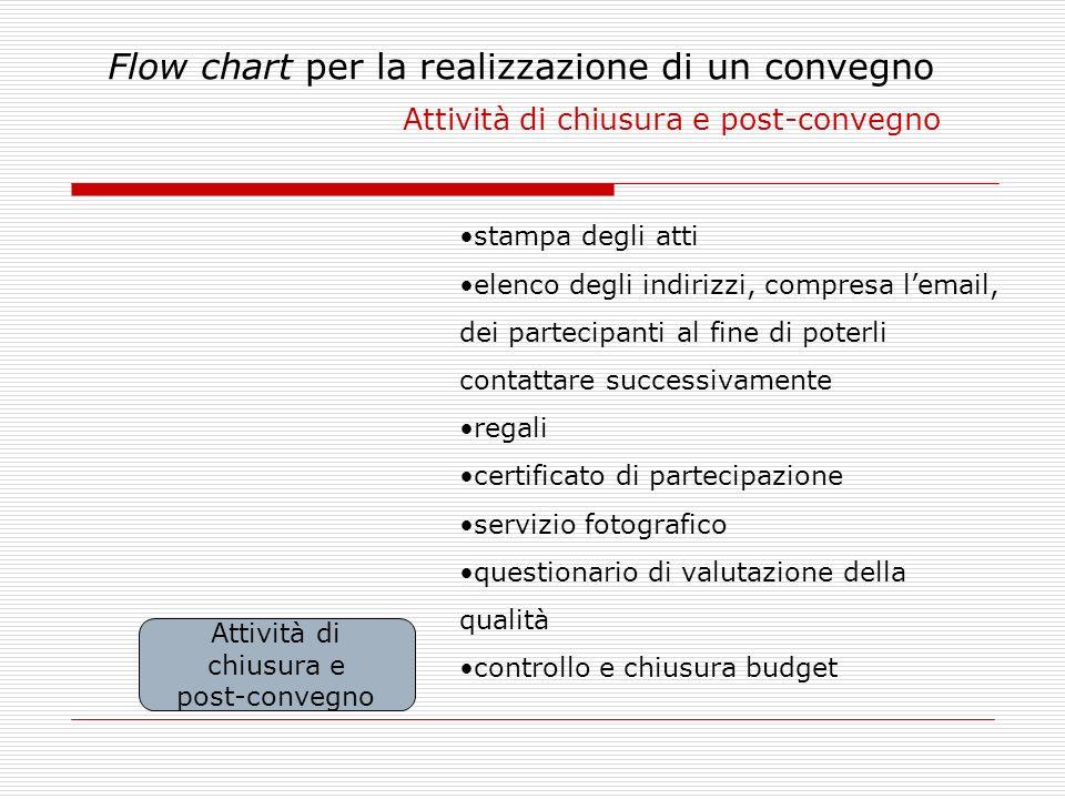 Flow chart per la realizzazione di un convegno Attività di chiusura e post-convegno Attività di chiusura e post-convegno stampa degli atti elenco degl