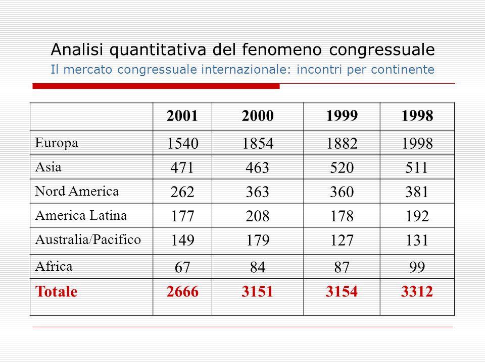 Analisi quantitativa del fenomeno congressuale Il mercato congressuale internazionale: incontri per continente 2001200019991998 Europa 154018541882199