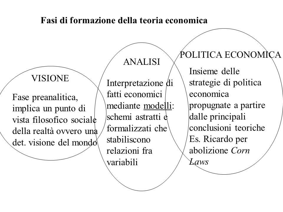 VISIONE ANALISI POLITICA ECONOMICA Fase preanalitica, implica un punto di vista filosofico sociale della realtà ovvero una det.