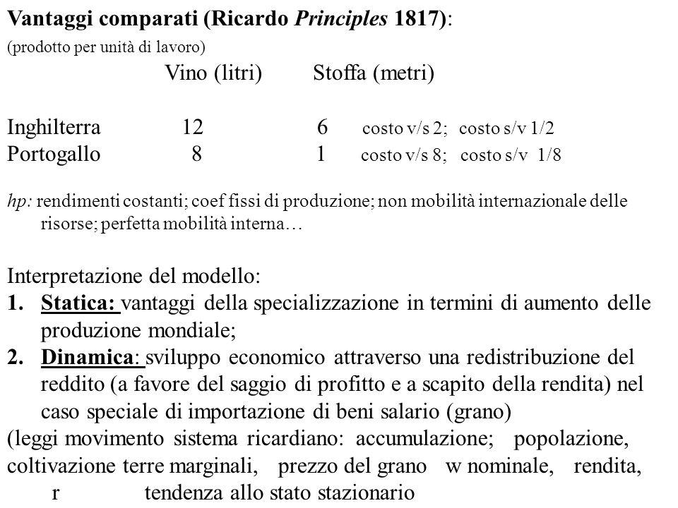 Vantaggi comparati (Ricardo Principles 1817): (prodotto per unità di lavoro) Vino (litri) Stoffa (metri) Inghilterra 12 6 costo v/s 2; costo s/v 1/2 P