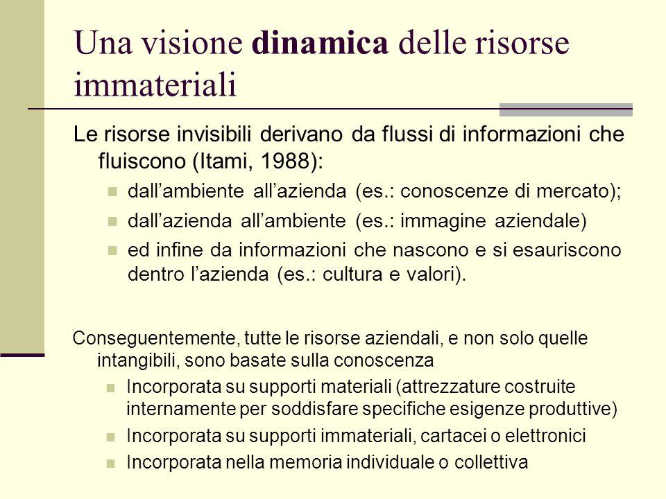 Una visione dinamica delle risorse immateriali Le risorse invisibili derivano da flussi di informazioni che fluiscono (Itami, 1988): dallambiente alla