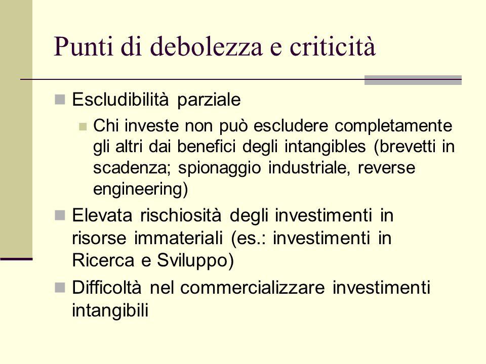 Punti di debolezza e criticità Escludibilità parziale Chi investe non può escludere completamente gli altri dai benefici degli intangibles (brevetti i