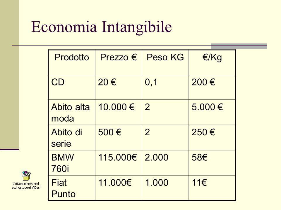 Economia Intangibile ProdottoPrezzo Peso KG/Kg CD20 0,1200 Abito alta moda 10.000 25.000 Abito di serie 500 2250 BMW 760i 115.0002.00058 Fiat Punto 11