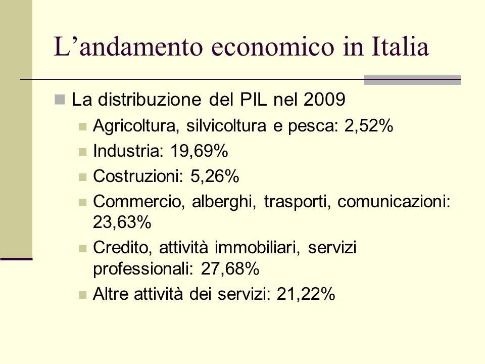 Landamento economico in Italia La distribuzione del PIL nel 2009 Agricoltura, silvicoltura e pesca: 2,52% Industria: 19,69% Costruzioni: 5,26% Commerc