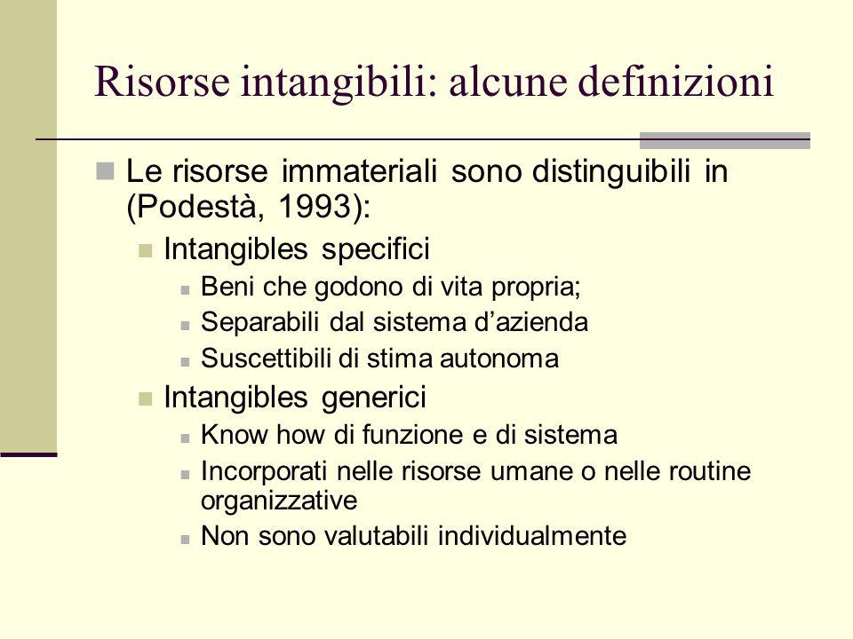 Risorse intangibili: alcune definizioni Le risorse immateriali sono distinguibili in (Podestà, 1993): Intangibles specifici Beni che godono di vita pr