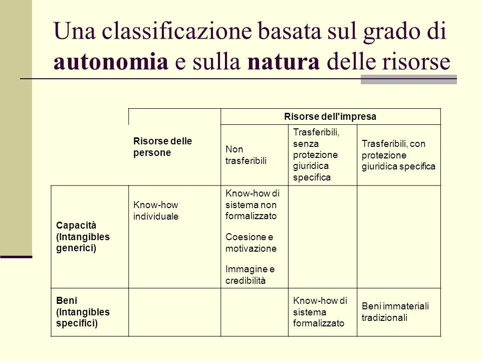 Una classificazione basata sul grado di autonomia e sulla natura delle risorse Risorse delle persone Risorse dell'impresa Non trasferibili Trasferibil
