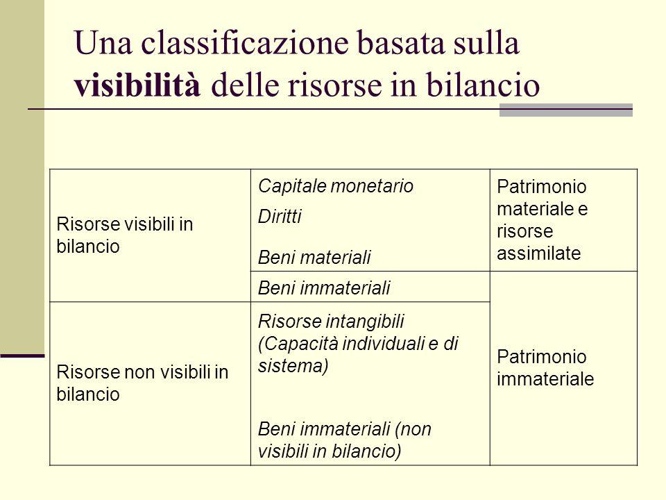 Una classificazione basata sulla visibilità delle risorse in bilancio Risorse visibili in bilancio Capitale monetario Patrimonio materiale e risorse a