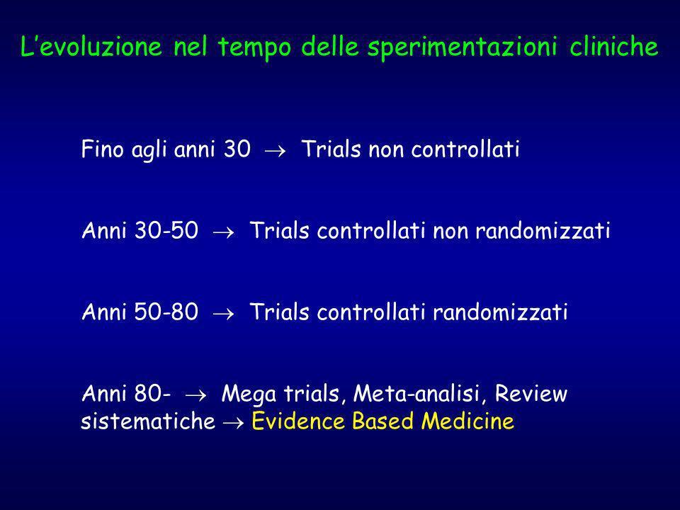 Fino agli anni 30 Trials non controllati Anni 30-50 Trials controllati non randomizzati Anni 50-80 Trials controllati randomizzati Anni 80- Mega trial