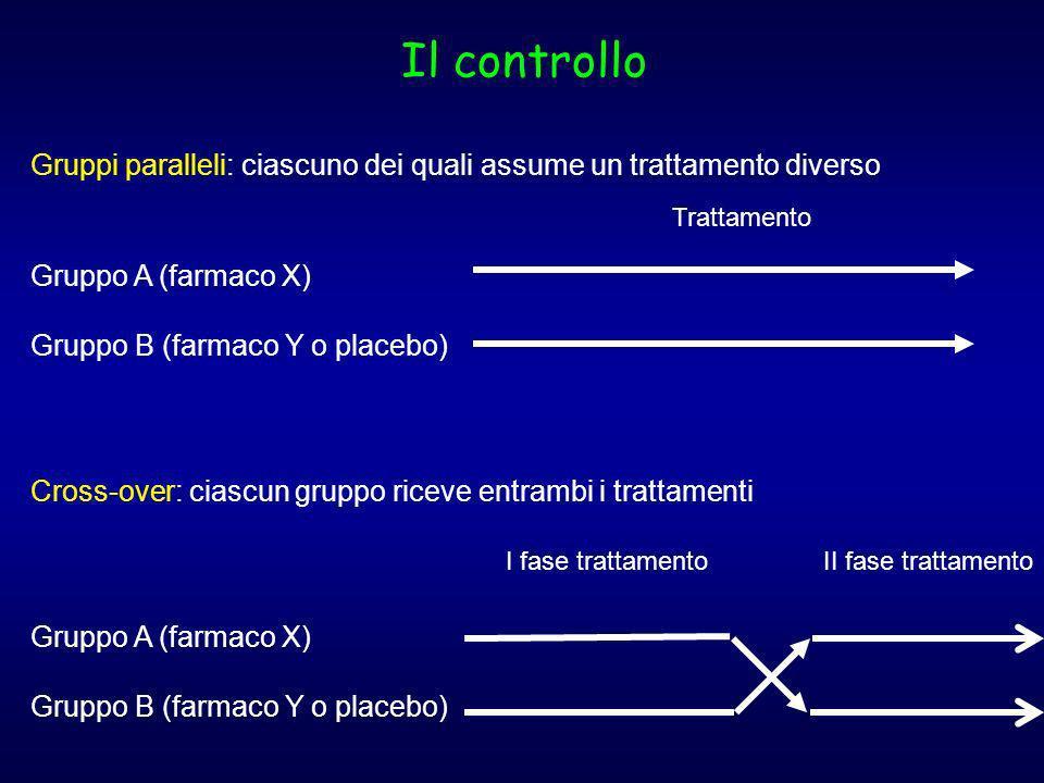 Il controllo Gruppi paralleli: ciascuno dei quali assume un trattamento diverso Gruppo A (farmaco X) Gruppo B (farmaco Y o placebo) Trattamento Cross-