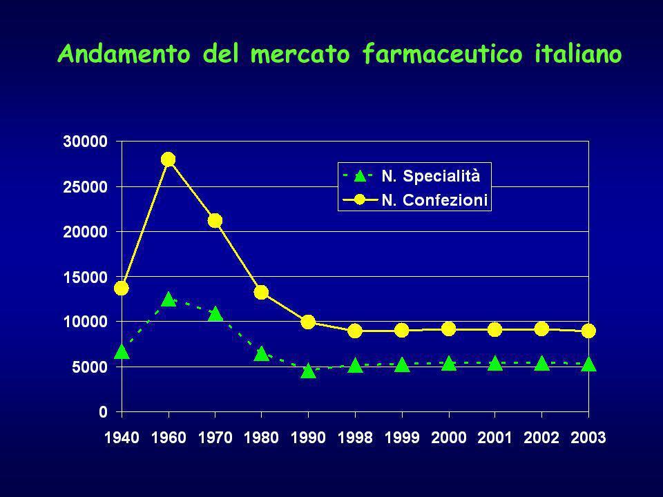 Andamento del mercato farmaceutico italiano