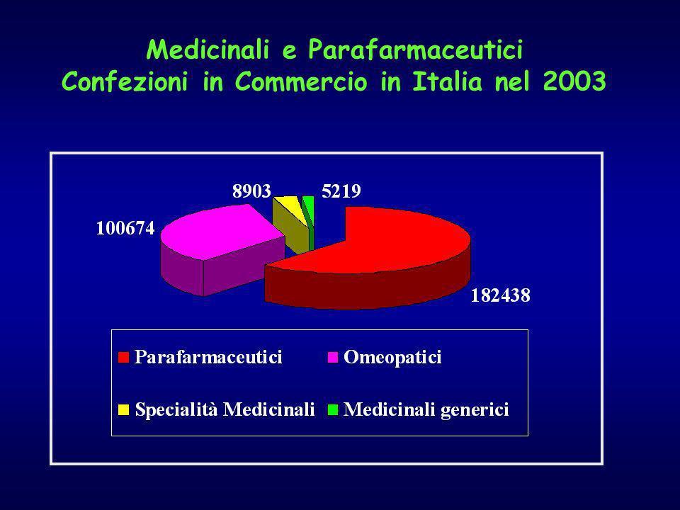 Medicinali e Parafarmaceutici Confezioni in Commercio in Italia nel 2003