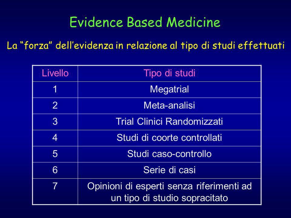 Evidence Based Medicine La forza dellevidenza in relazione al tipo di studi effettuati LivelloTipo di studi 1Megatrial 2Meta-analisi 3Trial Clinici Ra