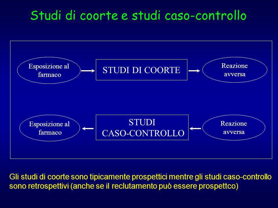 Esposizione al farmaco STUDI DI COORTE Reazione avversa Esposizione al farmaco Reazione avversa STUDI CASO-CONTROLLO Studi di coorte e studi caso-cont