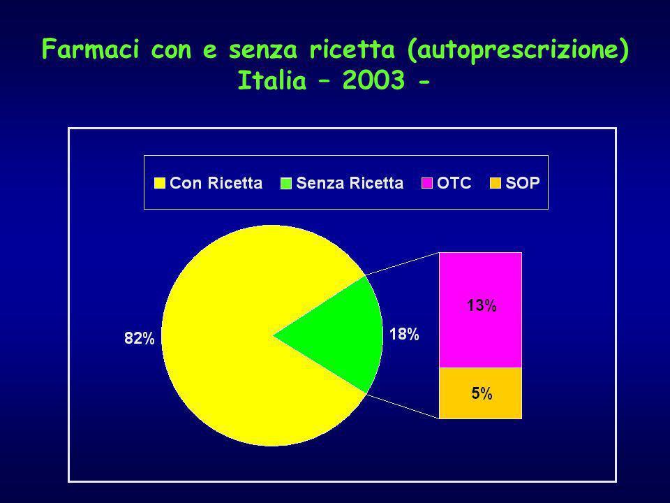 Farmaci con e senza ricetta (autoprescrizione) Italia – 2003 -