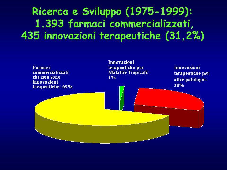 Ricerca e Sviluppo (1975-1999): 1.393 farmaci commercializzati, 435 innovazioni terapeutiche (31,2%) Farmaci commercializzati che non sono innovazioni