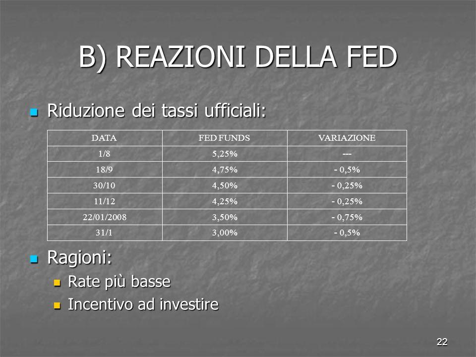 22 B) REAZIONI DELLA FED Riduzione dei tassi ufficiali: Riduzione dei tassi ufficiali: Ragioni: Ragioni: Rate più basse Rate più basse Incentivo ad in