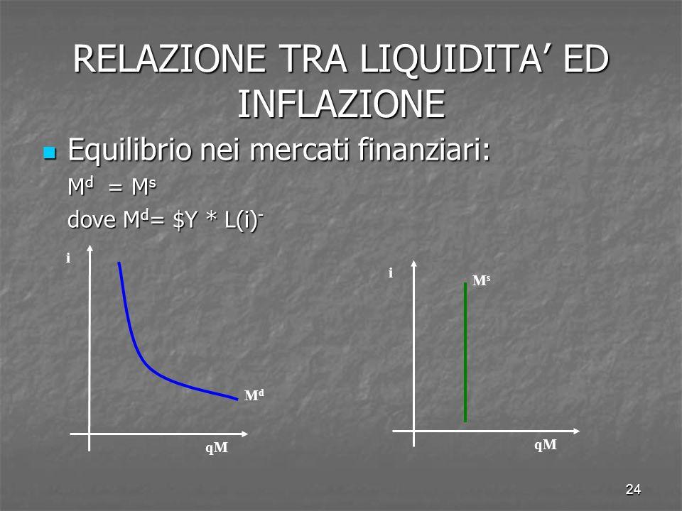 24 RELAZIONE TRA LIQUIDITA ED INFLAZIONE Equilibrio nei mercati finanziari: Equilibrio nei mercati finanziari: M d = M s dove M d = $Y * L(i) - MdMd i