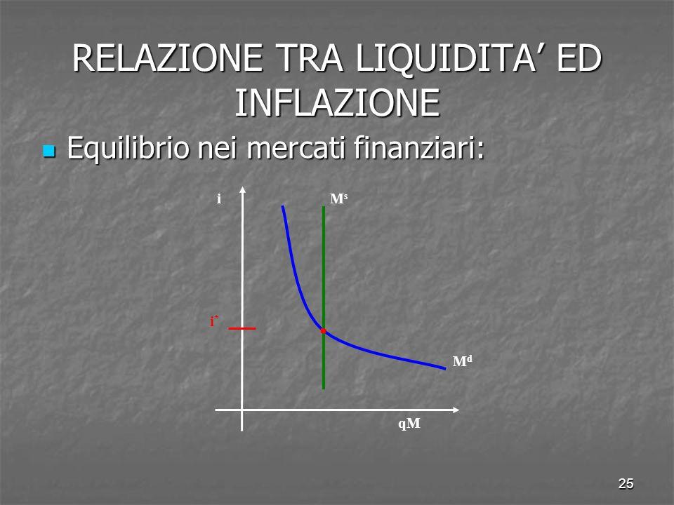 25 RELAZIONE TRA LIQUIDITA ED INFLAZIONE Equilibrio nei mercati finanziari: Equilibrio nei mercati finanziari: MdMd i qM i*i* MsMs