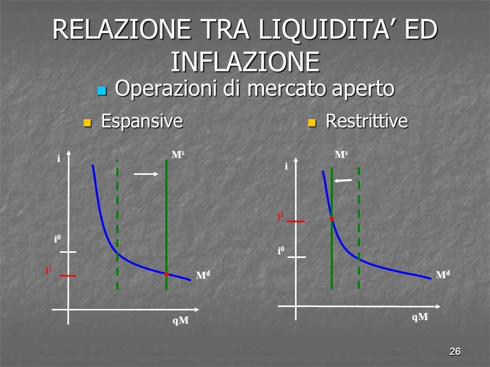 26 RELAZIONE TRA LIQUIDITA ED INFLAZIONE Espansive Espansive Restrittive Restrittive Operazioni di mercato aperto Operazioni di mercato aperto MdMd i