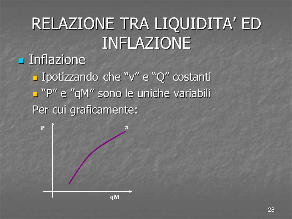 28 Inflazione Inflazione Ipotizzando che v e Q costanti Ipotizzando che v e Q costanti P e qM sono le uniche variabili P e qM sono le uniche variabili