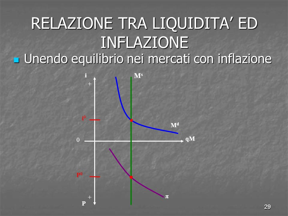 29 Unendo equilibrio nei mercati con inflazione Unendo equilibrio nei mercati con inflazione RELAZIONE TRA LIQUIDITA ED INFLAZIONE qM i P π MdMd MsMs