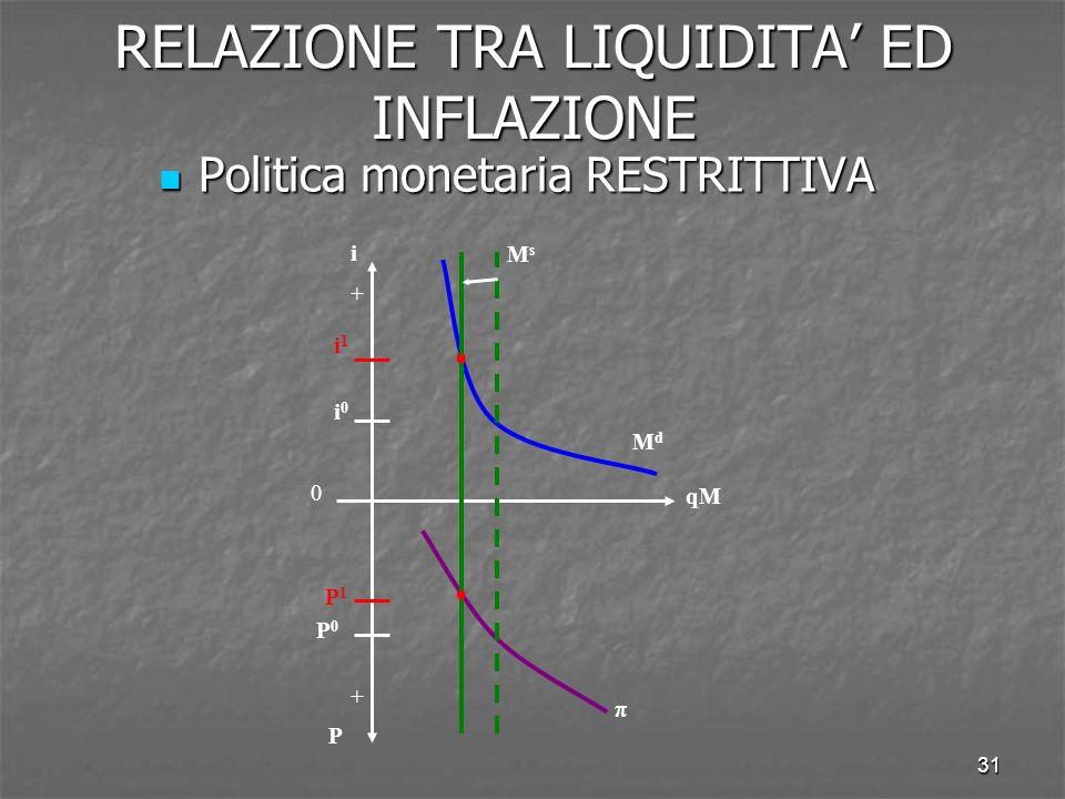 31 RELAZIONE TRA LIQUIDITA ED INFLAZIONE Politica monetaria RESTRITTIVA Politica monetaria RESTRITTIVA qM i P π MdMd MsMs i0i0 P0P0 i1i1 P1P1 + + 0