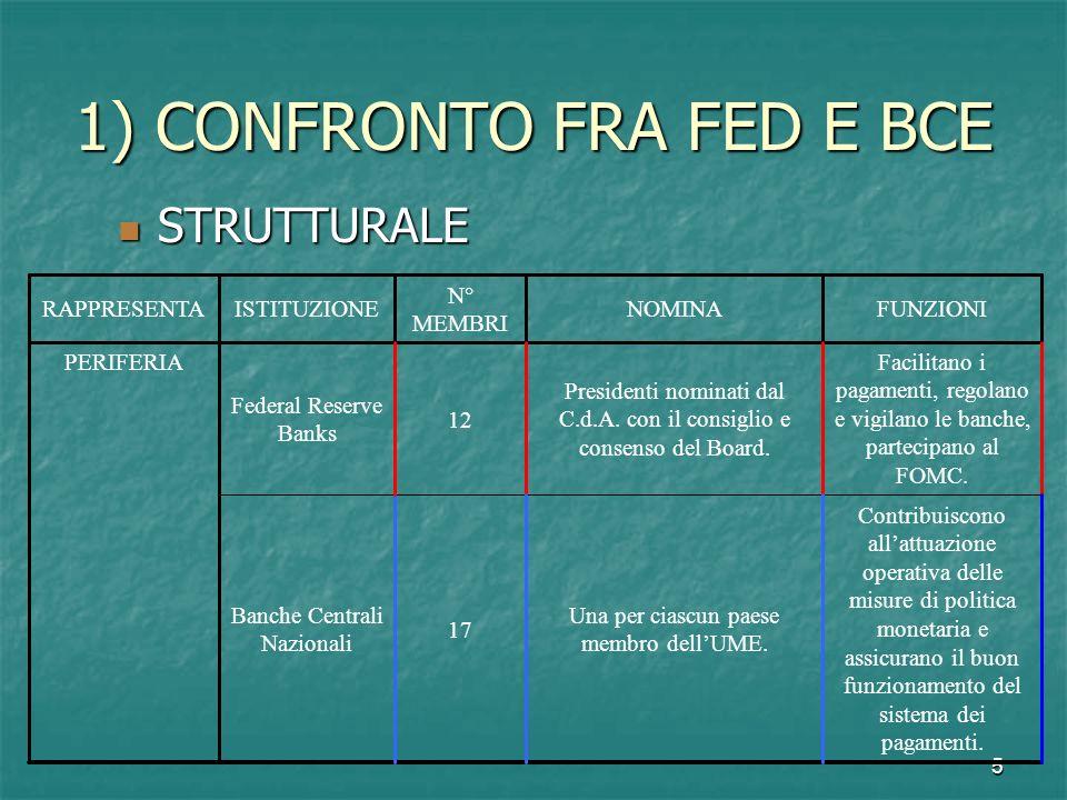 5 1) CONFRONTO FRA FED E BCE STRUTTURALE STRUTTURALE Contribuiscono allattuazione operativa delle misure di politica monetaria e assicurano il buon fu