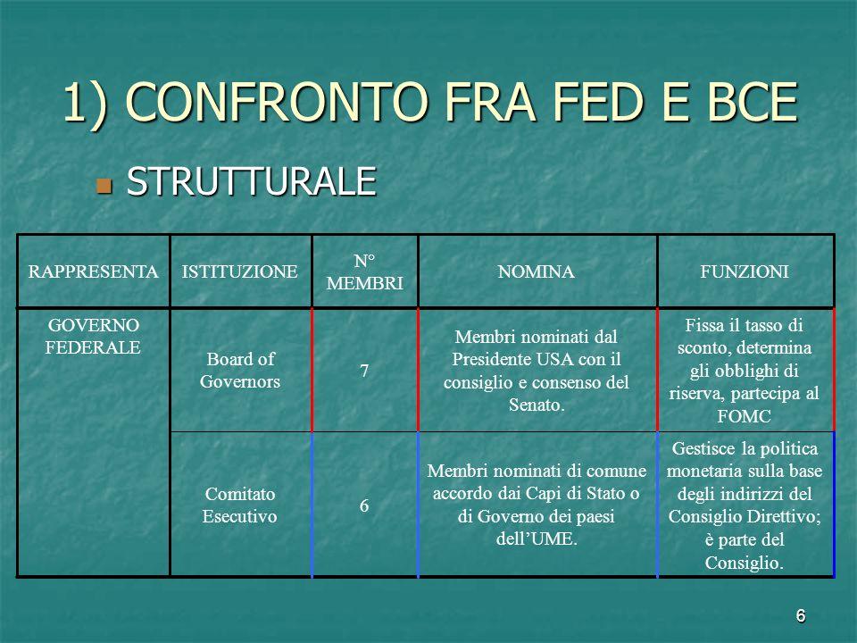 6 1) CONFRONTO FRA FED E BCE STRUTTURALE STRUTTURALE Gestisce la politica monetaria sulla base degli indirizzi del Consiglio Direttivo; è parte del Co