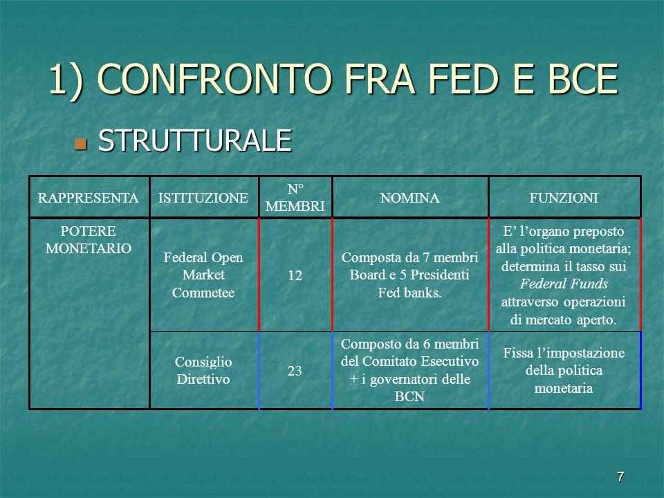 8 1) CONFRONTO FRA FED E BCE OPERATIVO OPERATIVO A) Le funzioni A) Le funzioni Differenze statutarie Differenze statutarie B) Lindipendenza B) Lindipendenza Istituzionale e la legittimazione democratica Istituzionale e la legittimazione democratica Personale Personale Finanziaria Finanziaria