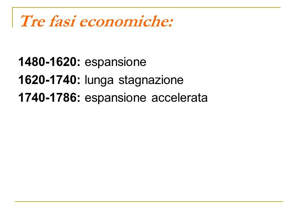 Tre fasi economiche: 1480-1620: espansione 1620-1740: lunga stagnazione 1740-1786: espansione accelerata