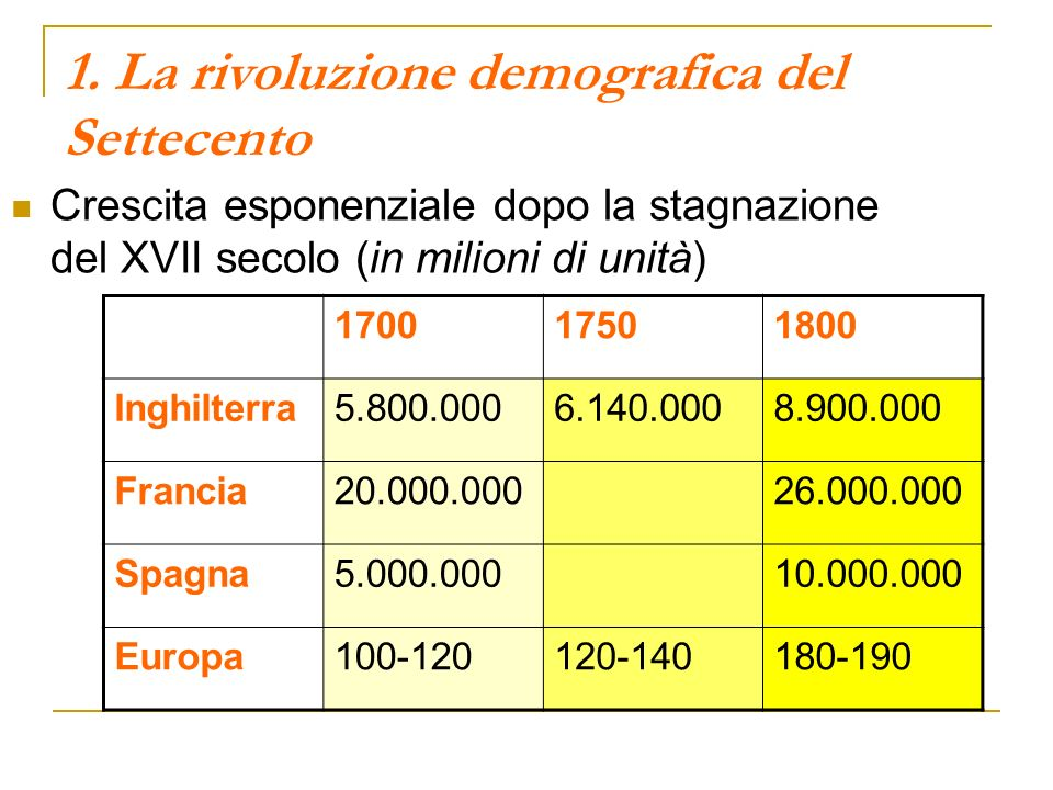 1. La rivoluzione demografica del Settecento Crescita esponenziale dopo la stagnazione del XVII secolo (in milioni di unità) 170017501800 Inghilterra5