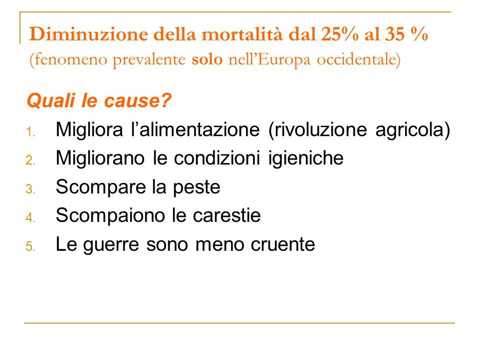 Diminuzione della mortalità dal 25% al 35 % (fenomeno prevalente solo nellEuropa occidentale) Quali le cause? 1. Migliora lalimentazione (rivoluzione