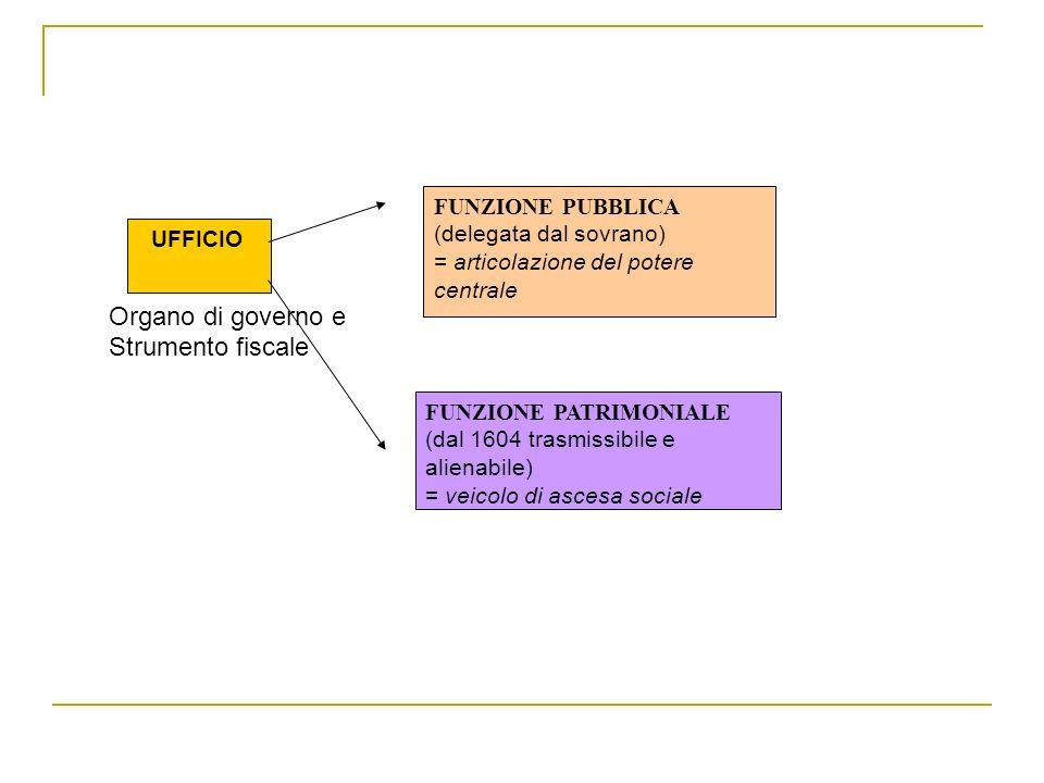 UFFICIO FUNZIONE PUBBLICA (delegata dal sovrano) = articolazione del potere centrale FUNZIONE PATRIMONIALE (dal 1604 trasmissibile e alienabile) = vei
