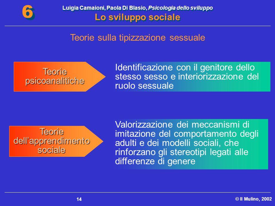 Luigia Camaioni, Paola Di Blasio, Psicologia dello sviluppo Lo sviluppo sociale © Il Mulino, 2002 6 6 14 Identificazione con il genitore dello stesso