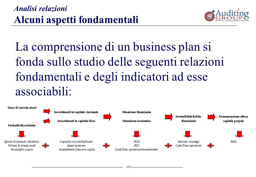 100 Analisi relazioni Alcuni aspetti fondamentali La comprensione di un business plan si fonda sullo studio delle seguenti relazioni fondamentali e de
