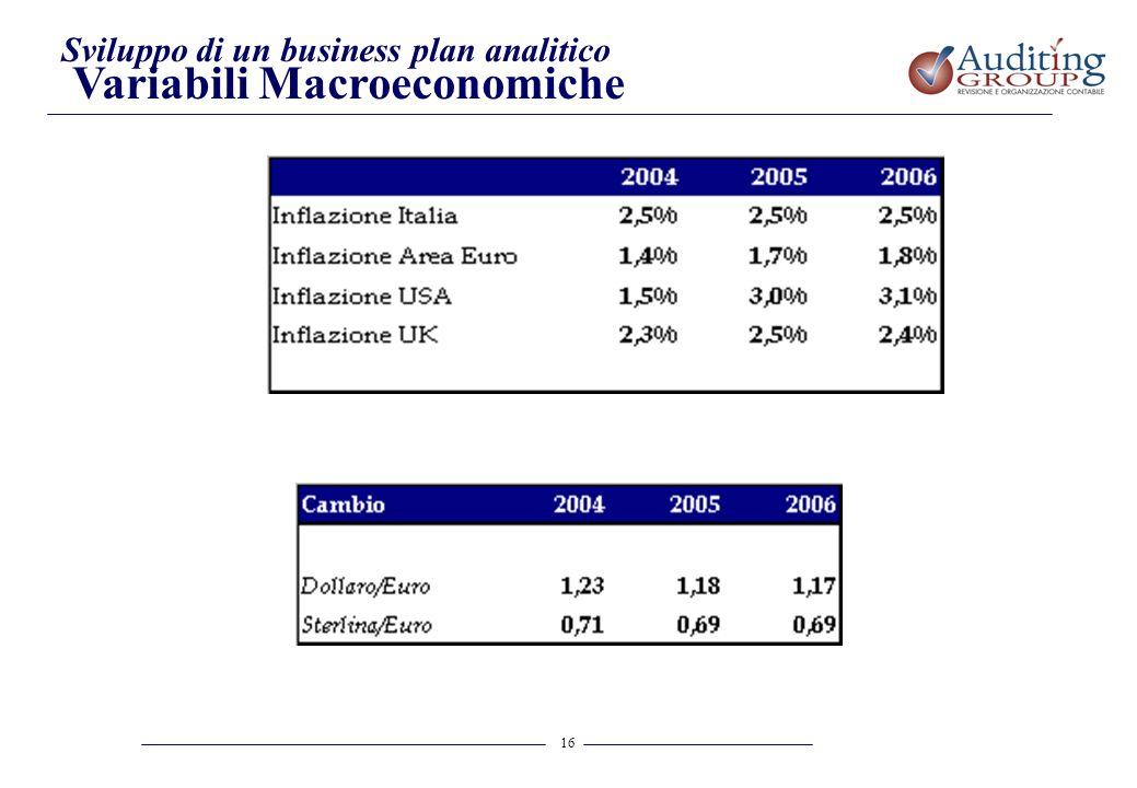 16 Sviluppo di un business plan analitico Variabili Macroeconomiche