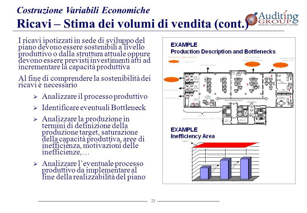 25 Costruzione Variabili Economiche Ricavi – Stima dei volumi di vendita (cont.) I ricavi ipotizzati in sede di sviluppo del piano devono essere soste