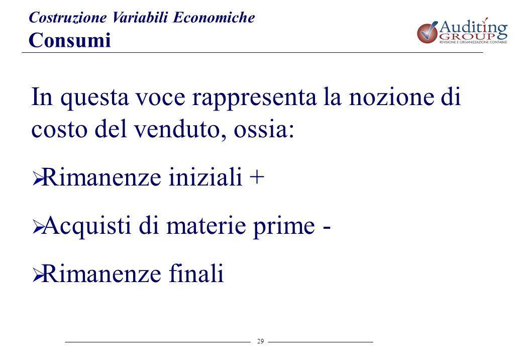 29 Costruzione Variabili Economiche Consumi In questa voce rappresenta la nozione di costo del venduto, ossia: Rimanenze iniziali + Acquisti di materi