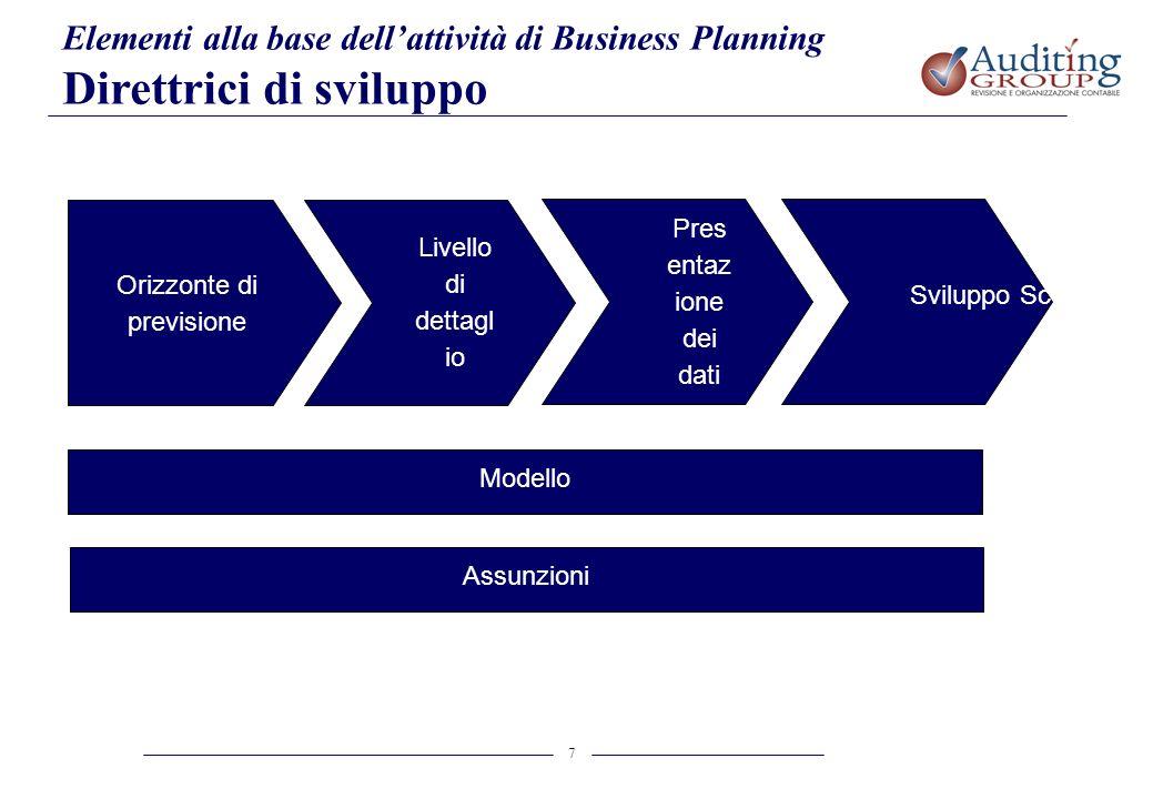 7 Elementi alla base dellattività di Business Planning Direttrici di sviluppo Orizzonte di previsione Livello di dettagl io Pres entaz ione dei dati S
