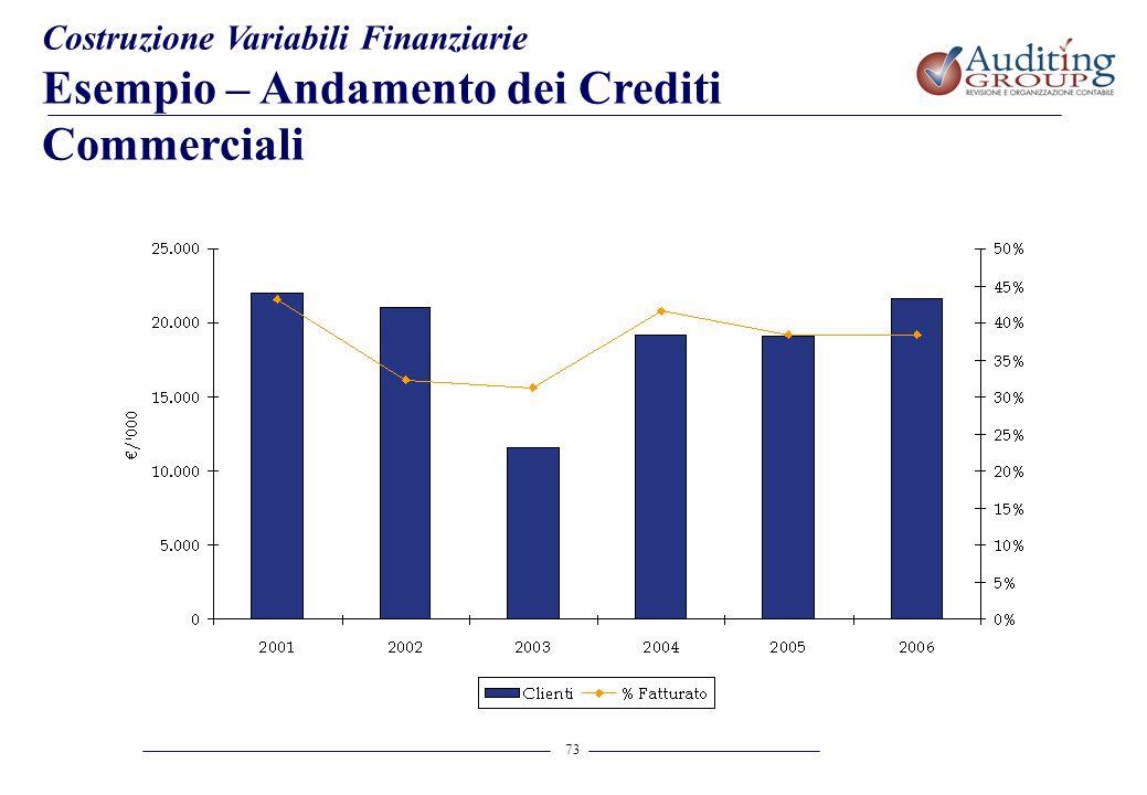 73 Costruzione Variabili Finanziarie Esempio – Andamento dei Crediti Commerciali