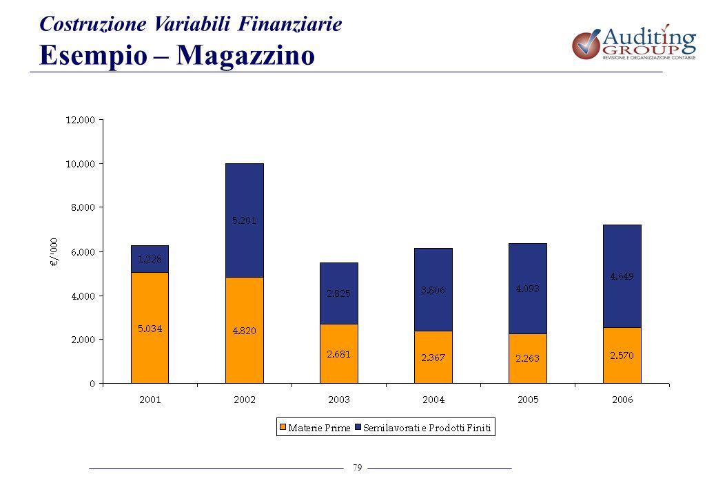 79 Costruzione Variabili Finanziarie Esempio – Magazzino