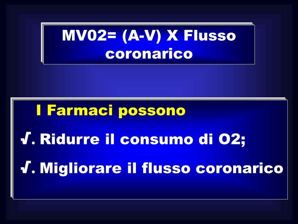 MV02= (A-V) X Flusso coronarico I Farmaci possono. Ridurre il consumo di O2;. Migliorare il flusso coronarico