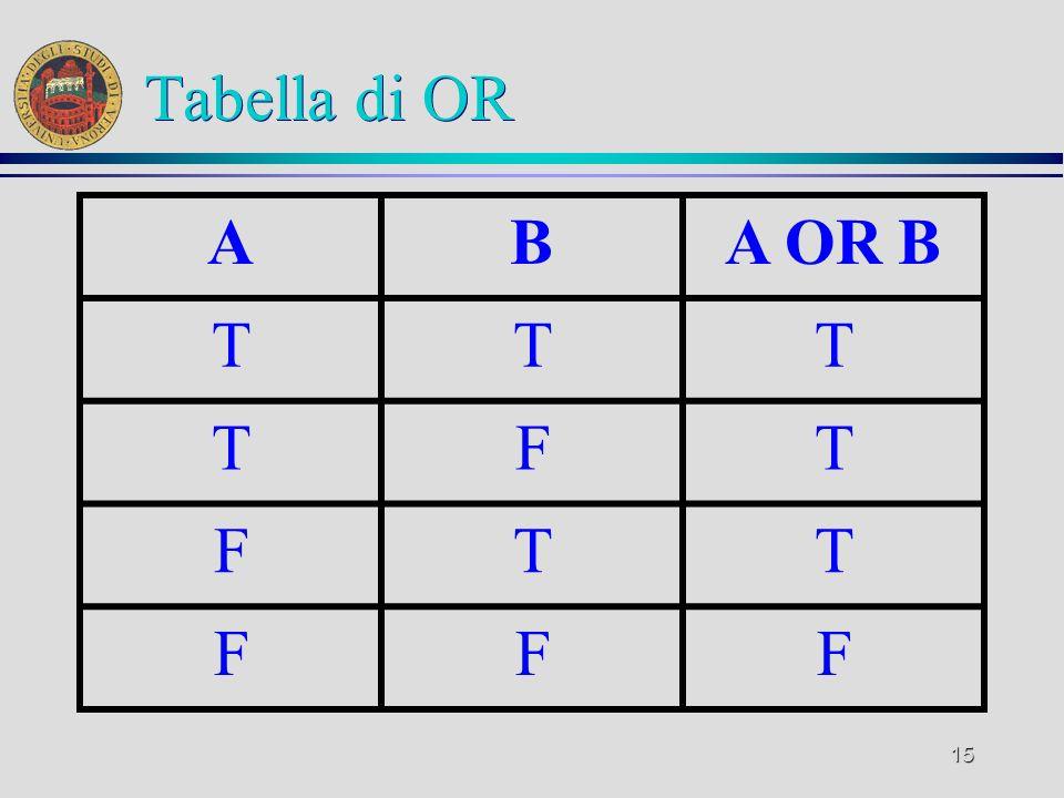 15 Tabella di OR ABA OR B TTT TFT FTT FFF