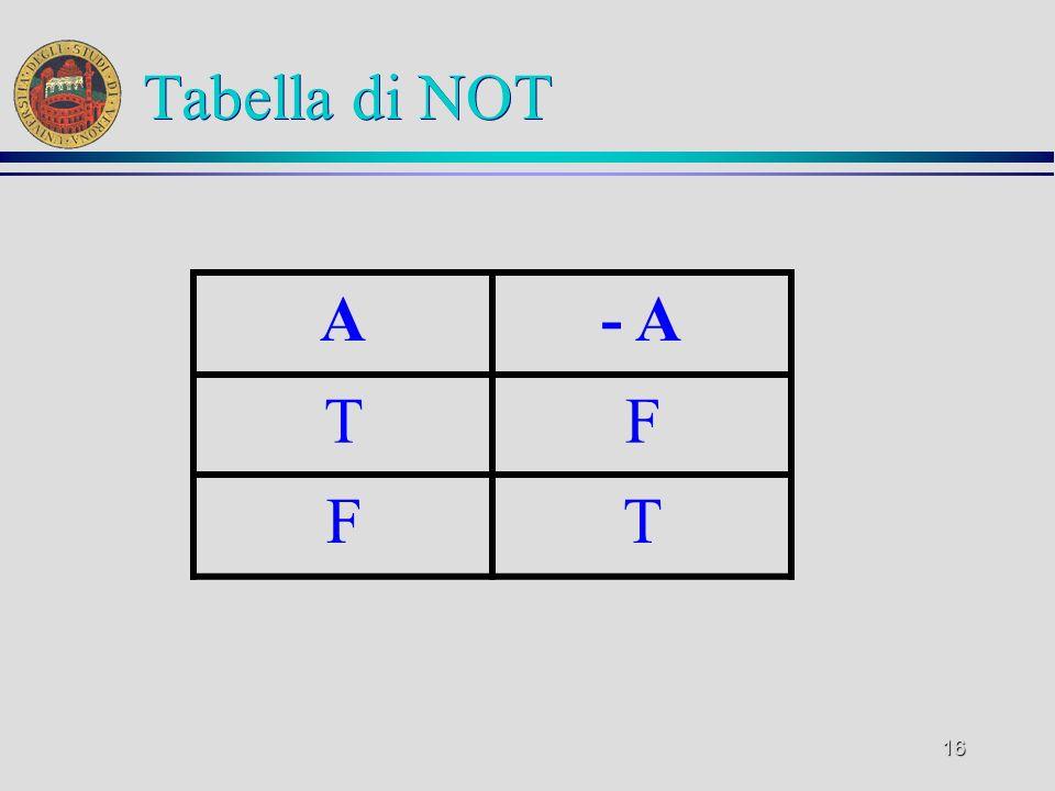16 Tabella di NOT A- A TF FT