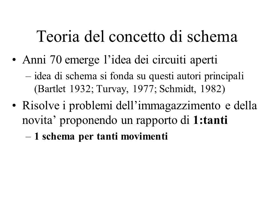 Teoria del concetto di schema Anni 70 emerge lidea dei circuiti aperti –idea di schema si fonda su questi autori principali (Bartlet 1932; Turvay, 197